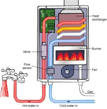 how instant gas hot water work